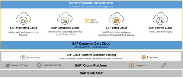sap_commerce_marketing_sales_services_cloud_renova_c4hana_customerexperience